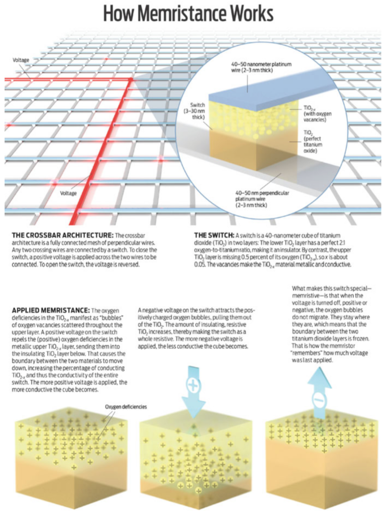 An explanatory picture can be seen here. It shows the effect of memristance in physical elements.