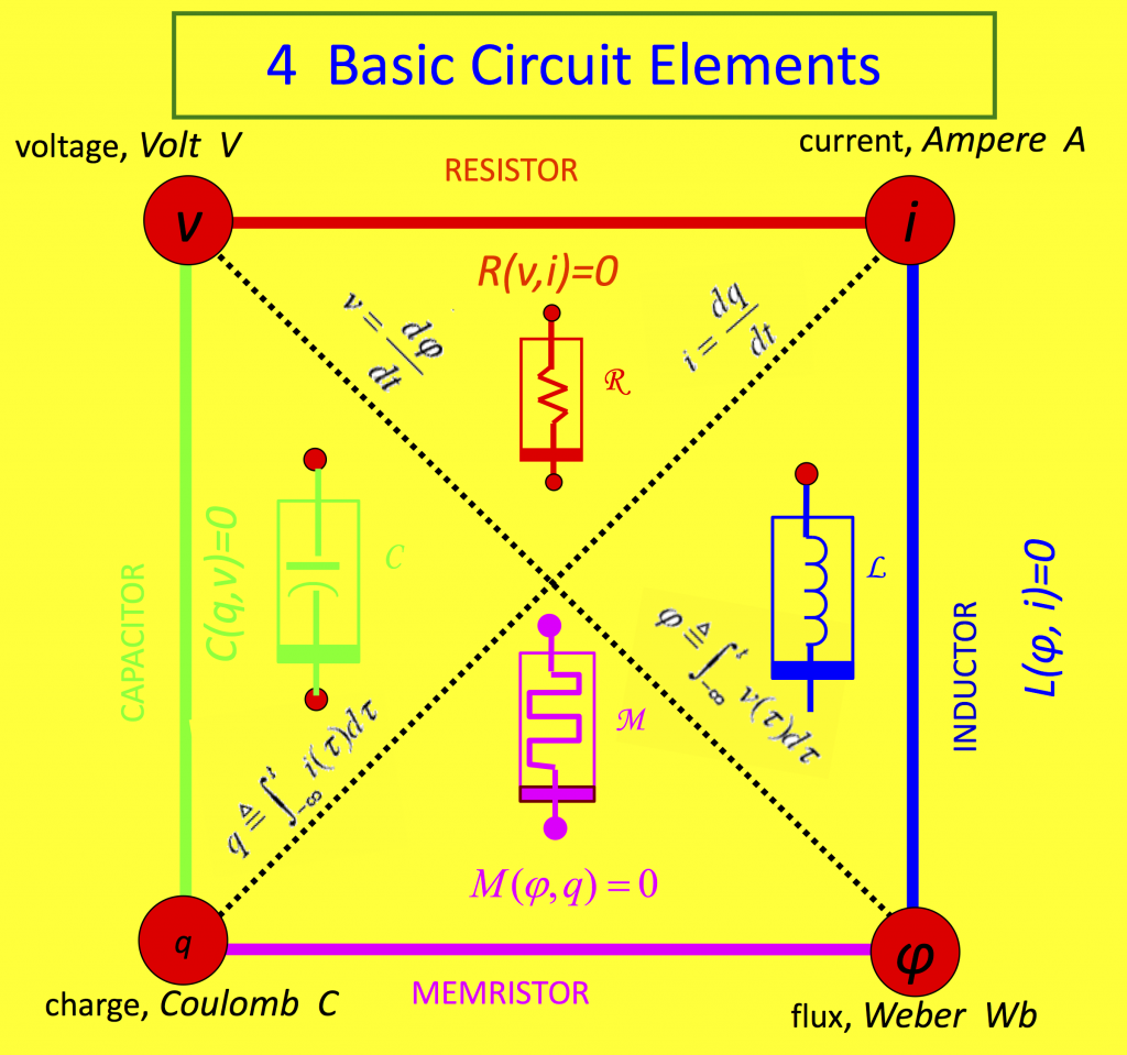 This picture shows the 4 basic circuit elements (resistor, inductor, capacitor, memristor) and their connections through physical units.
