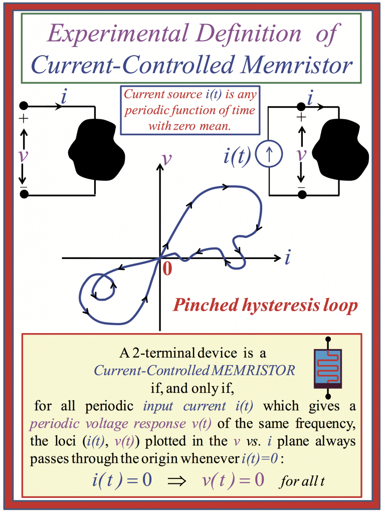 This picture shows the experimental definition of a current-controlled memristor. The pinched hystersis loop is displayed.