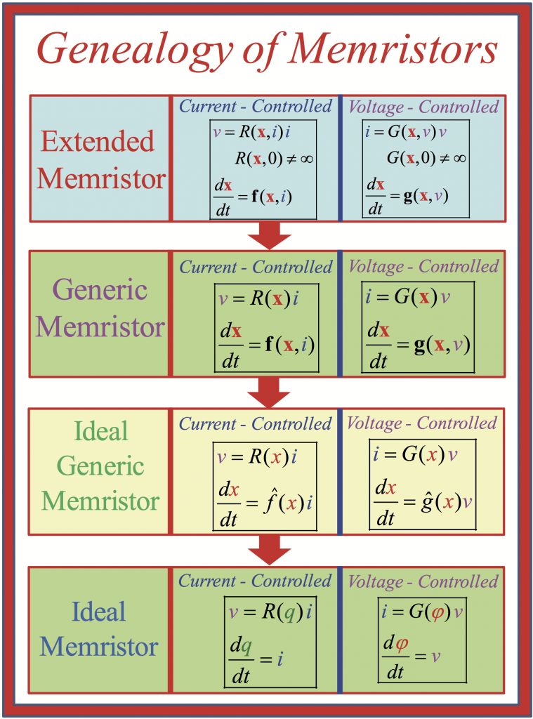 The picture shows the genealogy of memristors as a table.