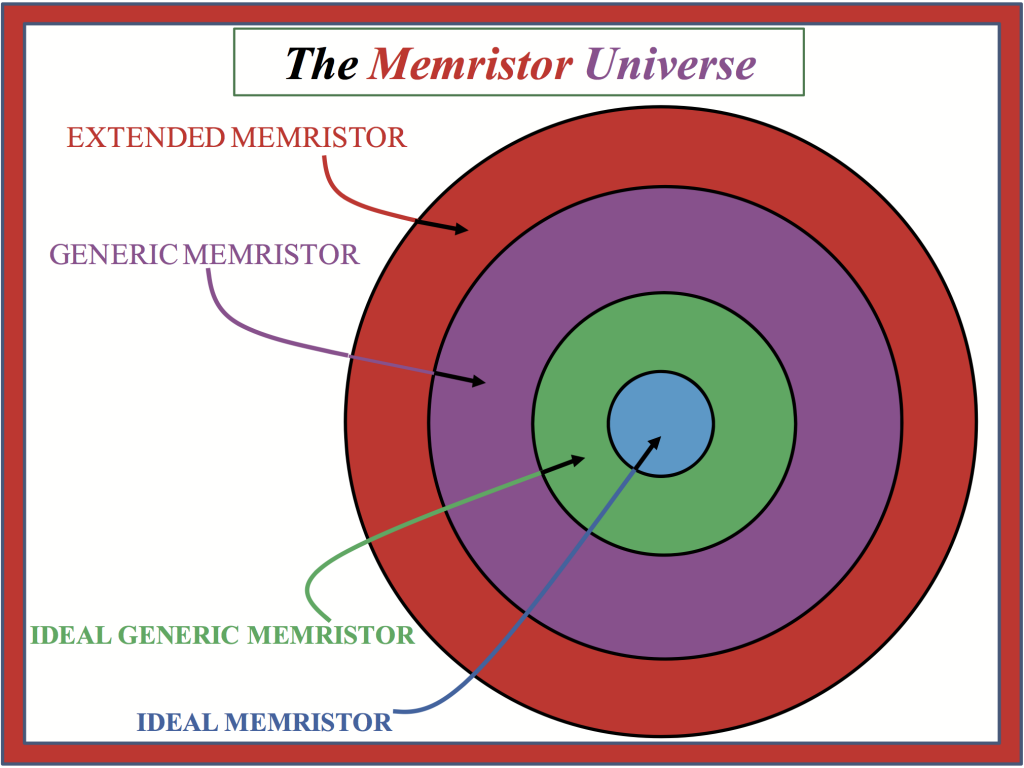 """In this picture, a Venn diagram called the """"Memristor Universe"""" is displayed."""