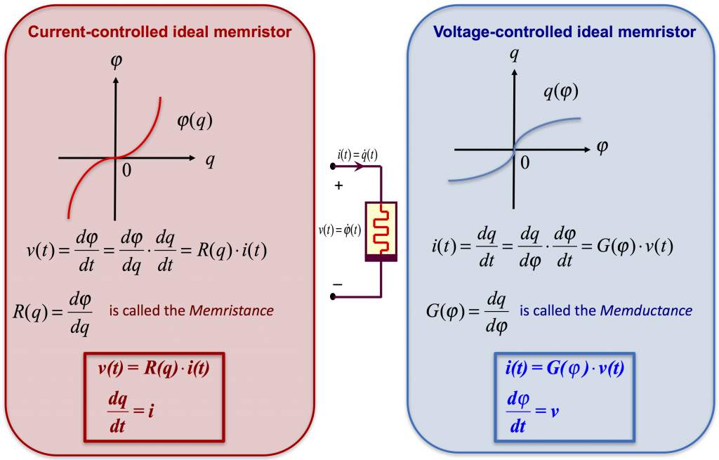 This picture shows the definition equations for a current-controlled ideal memristor and a voltage-controlled ideal memristor. The physical sizes Memristance and Memductance are introduced.