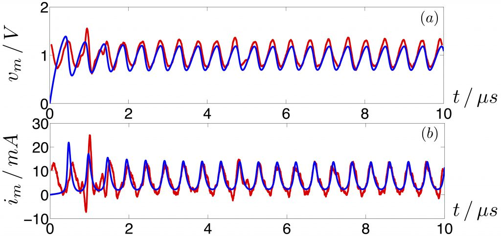 The figure shows sustained oscillations around 2 MHz, developing in the memristor-based variant of the Pearson-Anson oscillator.