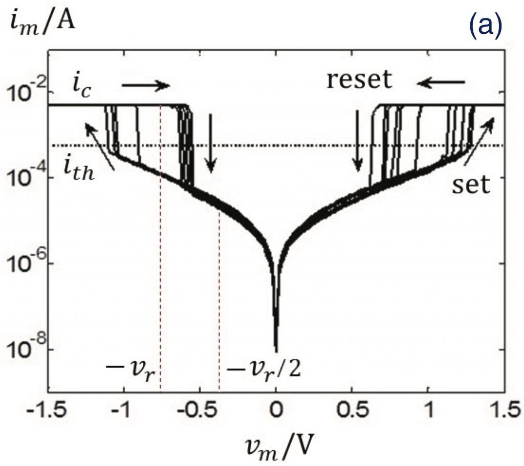 This picutre shows a plot of the v-i-loci of the memristive device unter a quasi-static AC periodic signal.